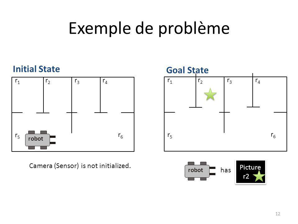 Exemple de problème Initial State Goal State r1 r2 r3 r4 r1 r2 r3 r4