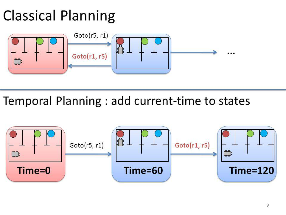 Classical Planning Temporal Planning : add current-time to states …