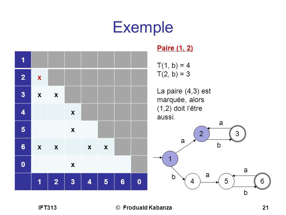 Exemple Paire (1, 2) T(1, b) = 4 T(2, b) = 3