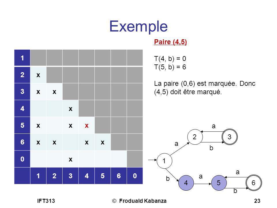 Exemple Paire (4,5) T(4, b) = 0 T(5, b) = 6