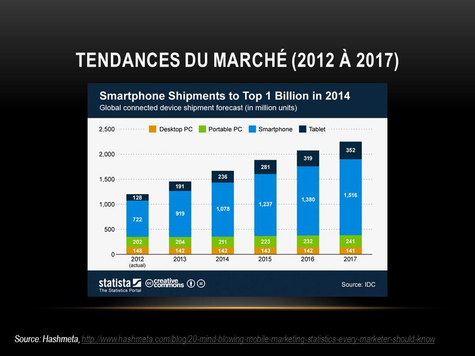 Tendances du marché (2012 à 2017)