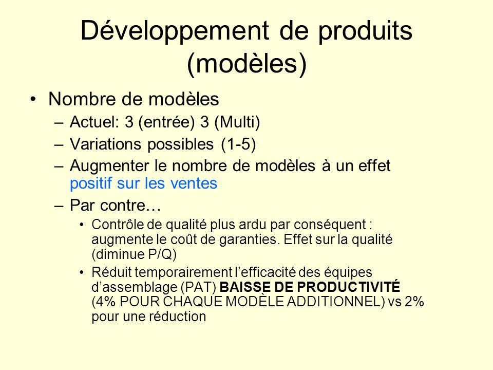 Développement de produits (modèles)