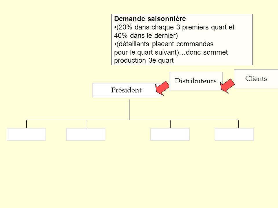 Président Demande saisonnière (20% dans chaque 3 premiers quart et