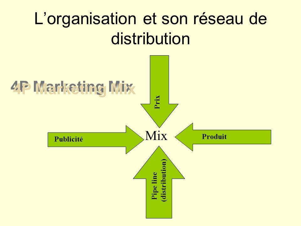 L'organisation et son réseau de distribution