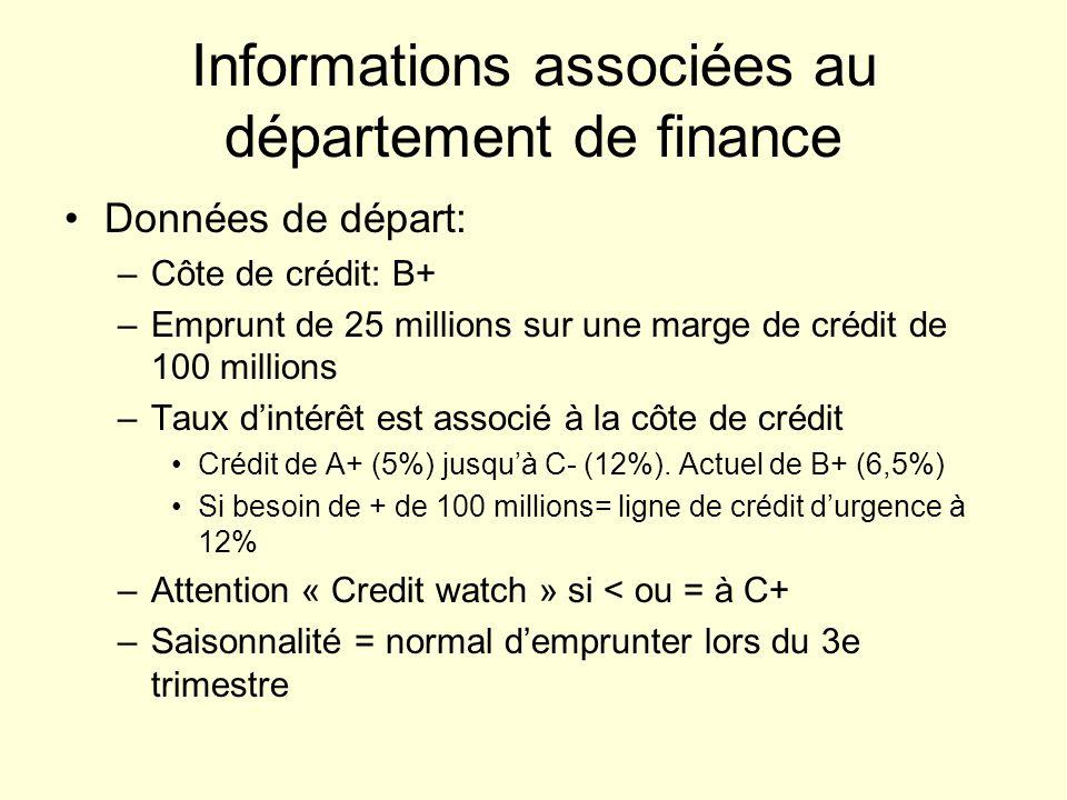 Informations associées au département de finance