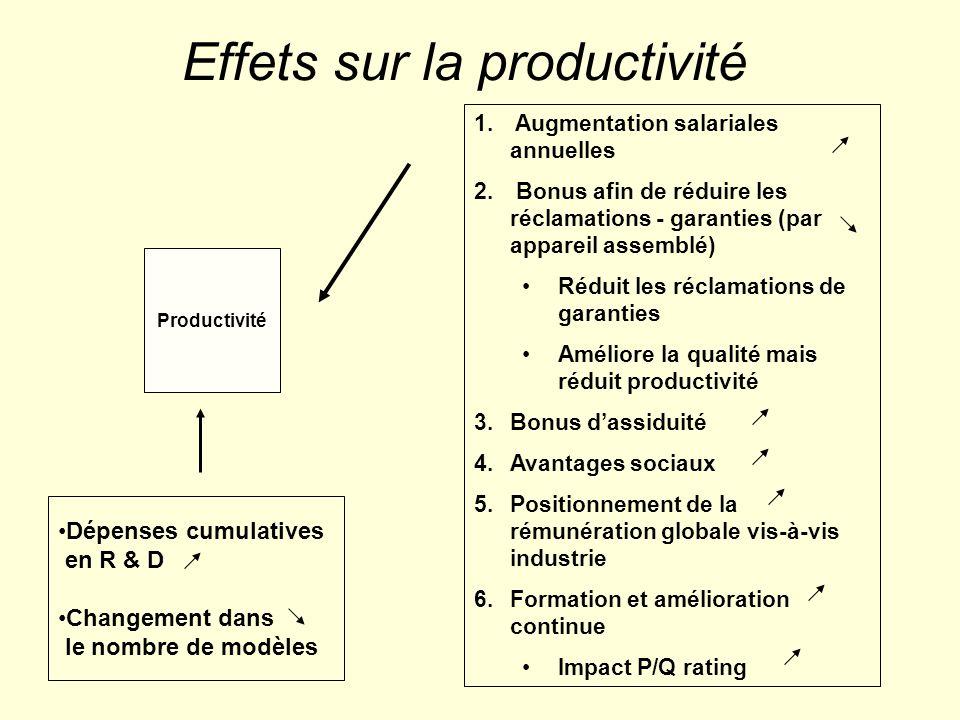 Effets sur la productivité