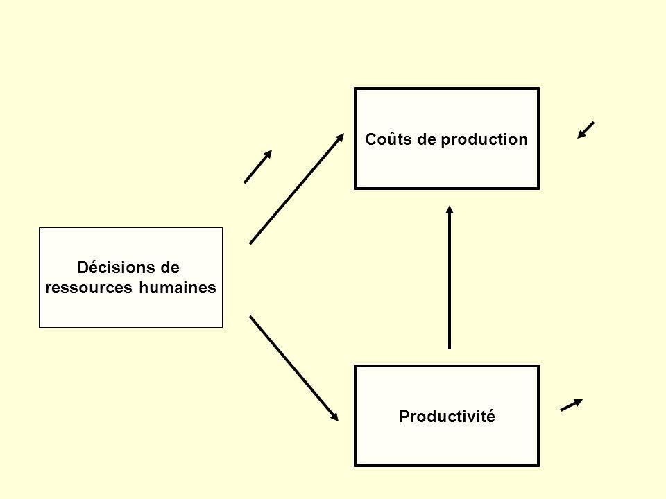 Coûts de production Décisions de ressources humaines Productivité