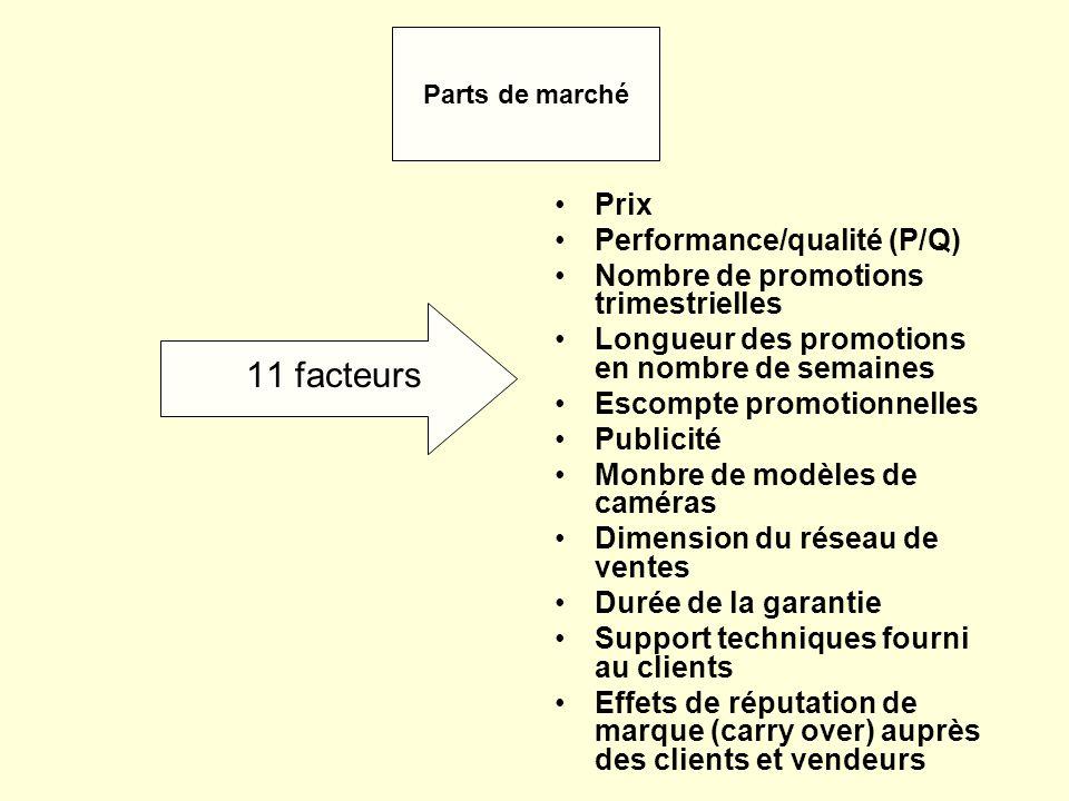 11 facteurs Prix Performance/qualité (P/Q)
