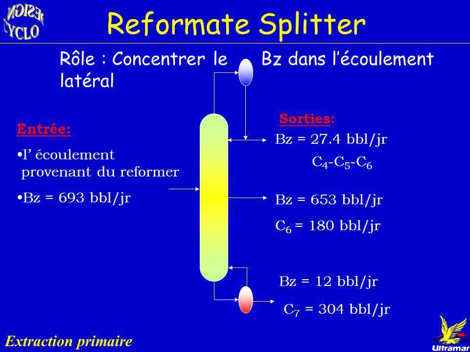 Reformate Splitter Rôle : Concentrer le Bz dans l'écoulement latéral