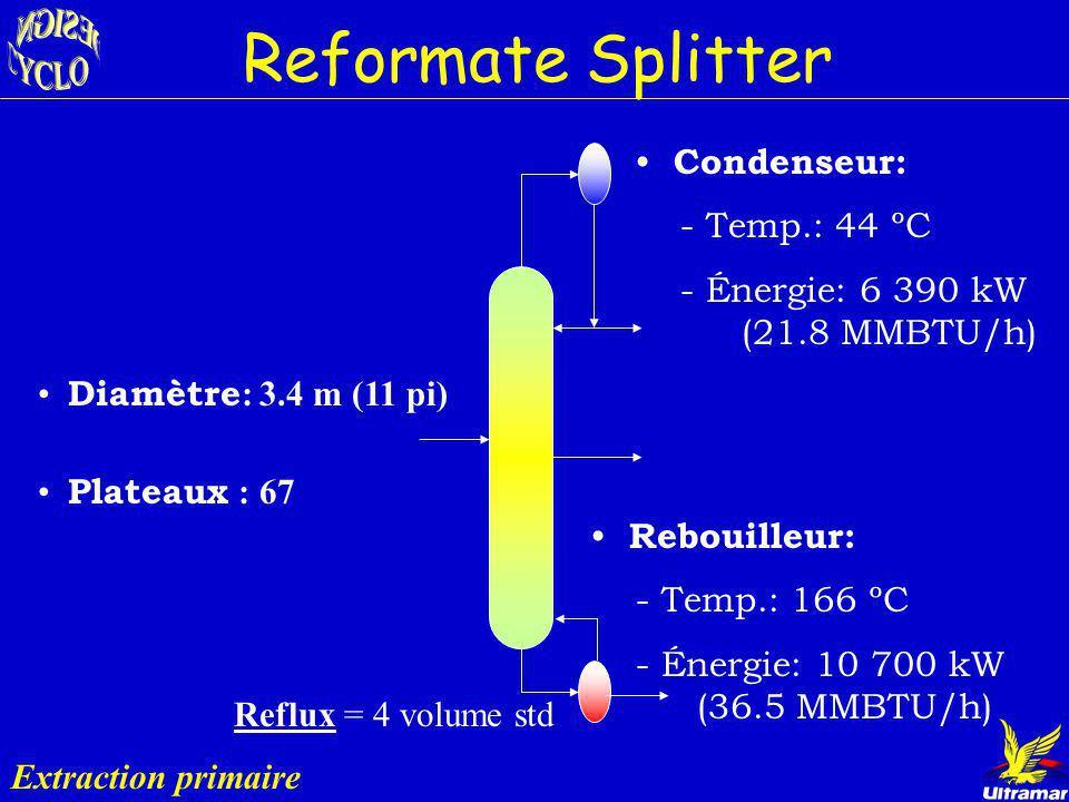 Reformate Splitter Condenseur: - Temp.: 44 ºC