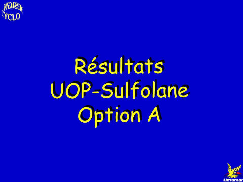 Résultats UOP-Sulfolane Option A