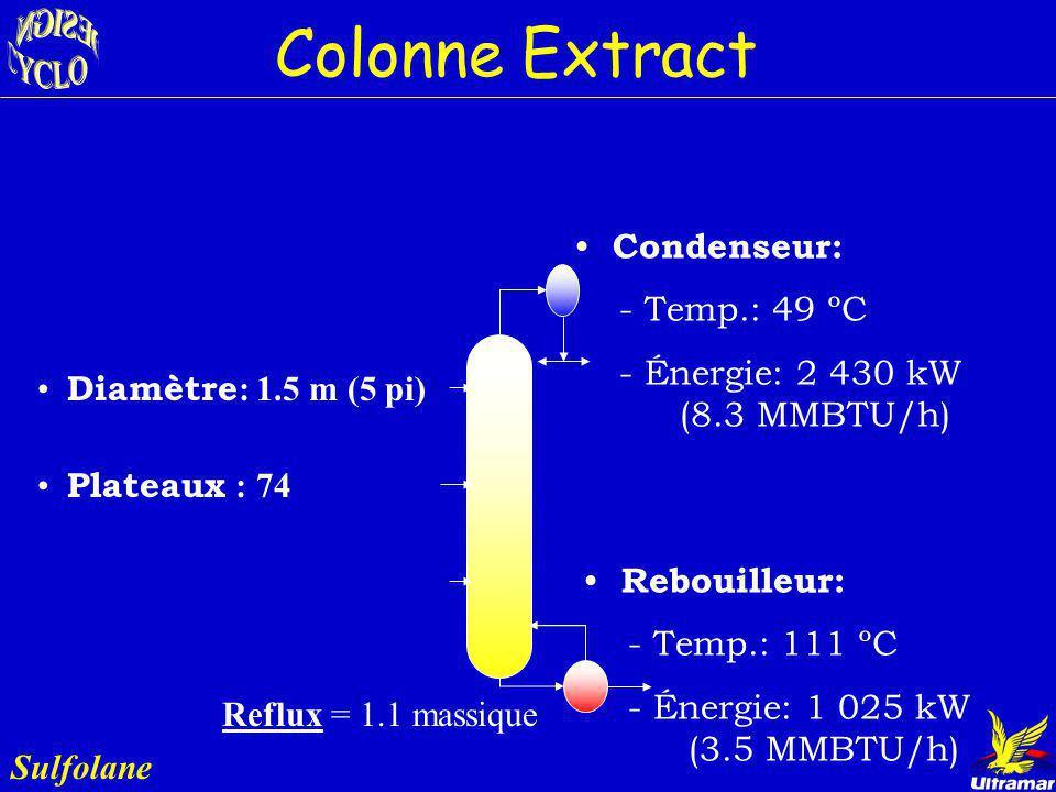 Colonne Extract Condenseur: - Temp.: 49 ºC