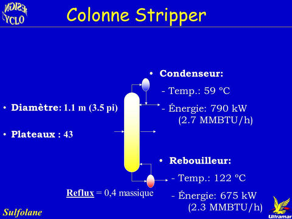 Colonne Stripper Condenseur: - Temp.: 59 ºC