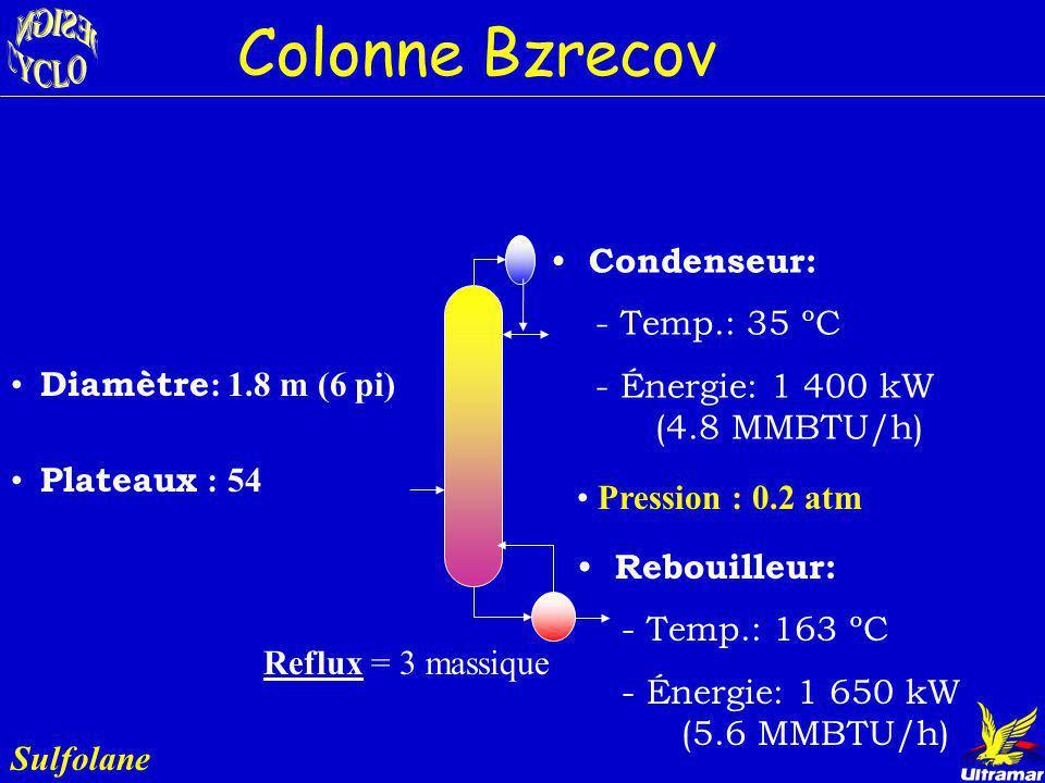 Colonne Bzrecov Condenseur: - Temp.: 35 ºC