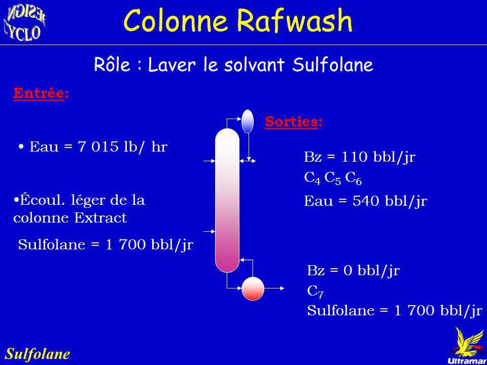 Rôle : Laver le solvant Sulfolane