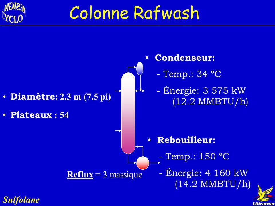 Colonne Rafwash Condenseur: - Temp.: 34 ºC