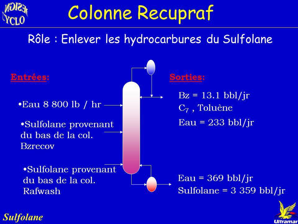 Colonne Recupraf Rôle : Enlever les hydrocarbures du Sulfolane