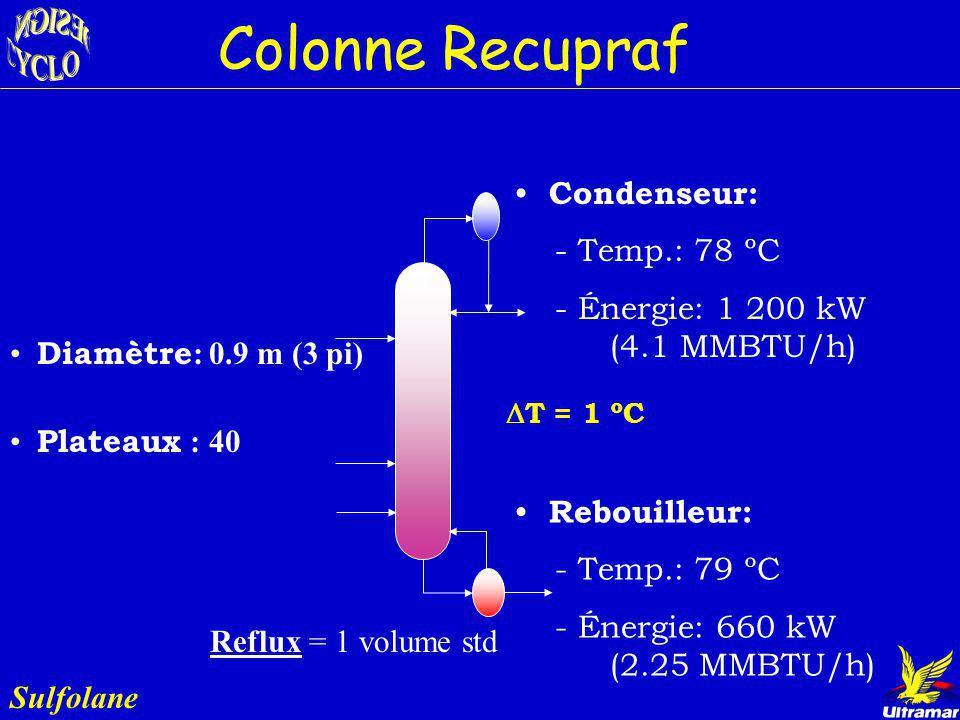 Colonne Recupraf Condenseur: - Temp.: 78 ºC