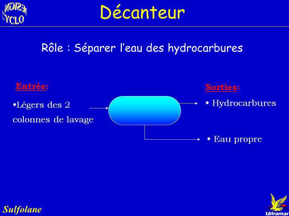 Décanteur Rôle : Séparer l'eau des hydrocarbures Sulfolane Entrée: