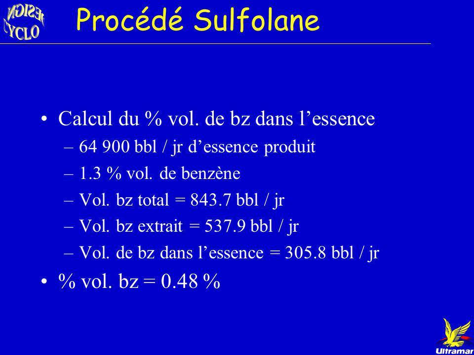 Procédé Sulfolane Calcul du % vol. de bz dans l'essence