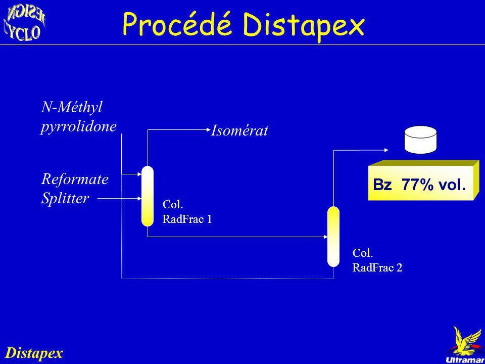 Procédé Distapex N-Méthyl pyrrolidone Isomérat Reformate Splitter
