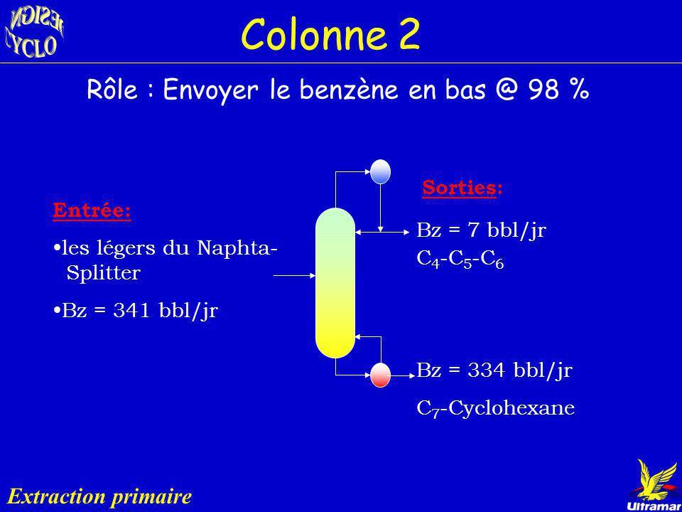 Colonne 2 Rôle : Envoyer le benzène en bas @ 98 % Extraction primaire