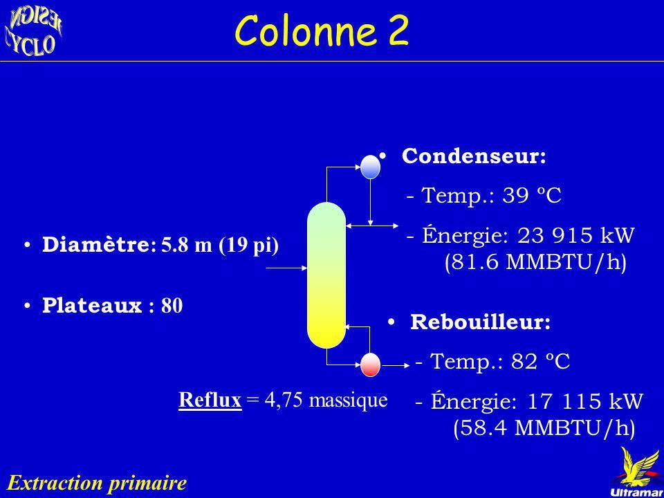 Colonne 2 Condenseur: - Temp.: 39 ºC
