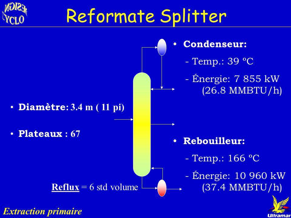 Reformate Splitter Condenseur: - Temp.: 39 ºC