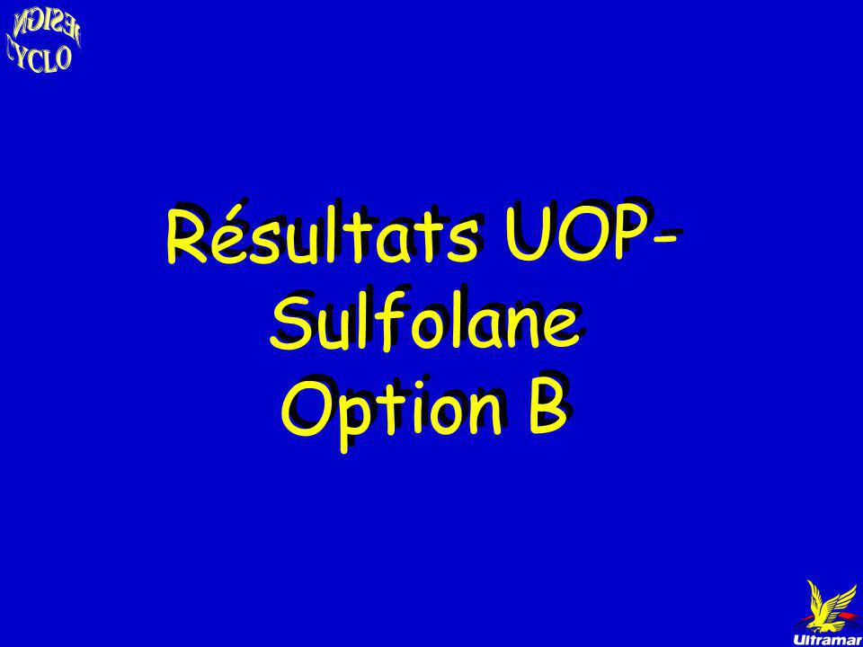 Résultats UOP-Sulfolane Option B