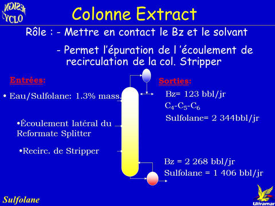 Colonne Extract Rôle : - Mettre en contact le Bz et le solvant