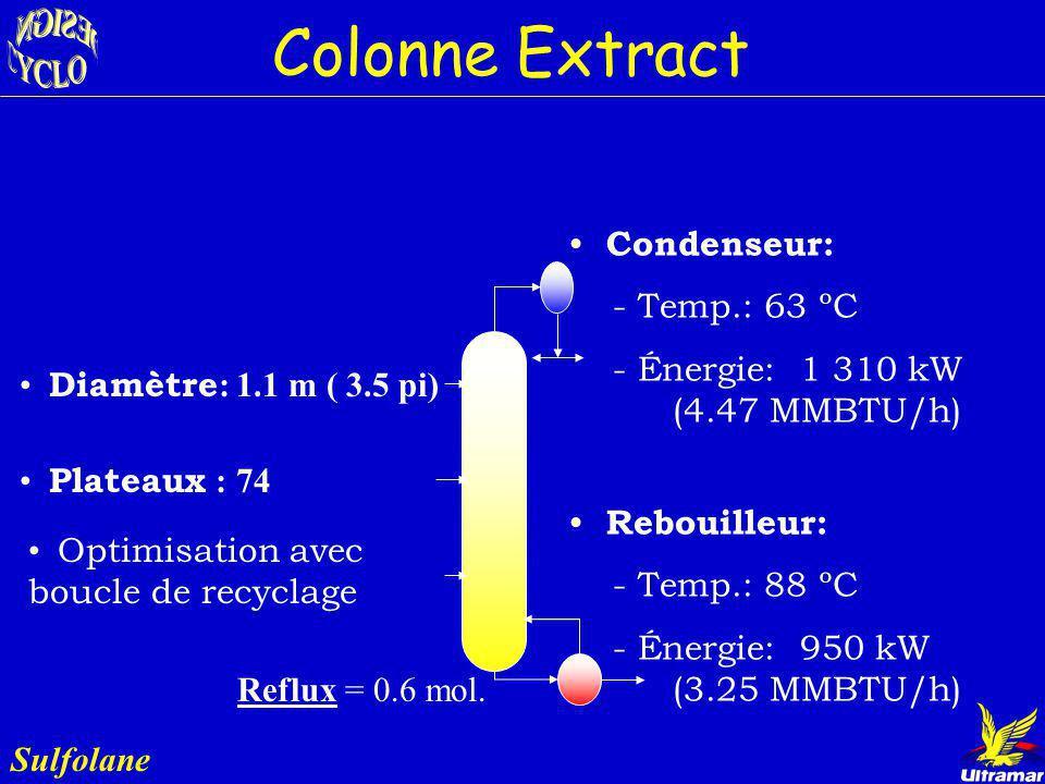 Colonne Extract Condenseur: - Temp.: 63 ºC