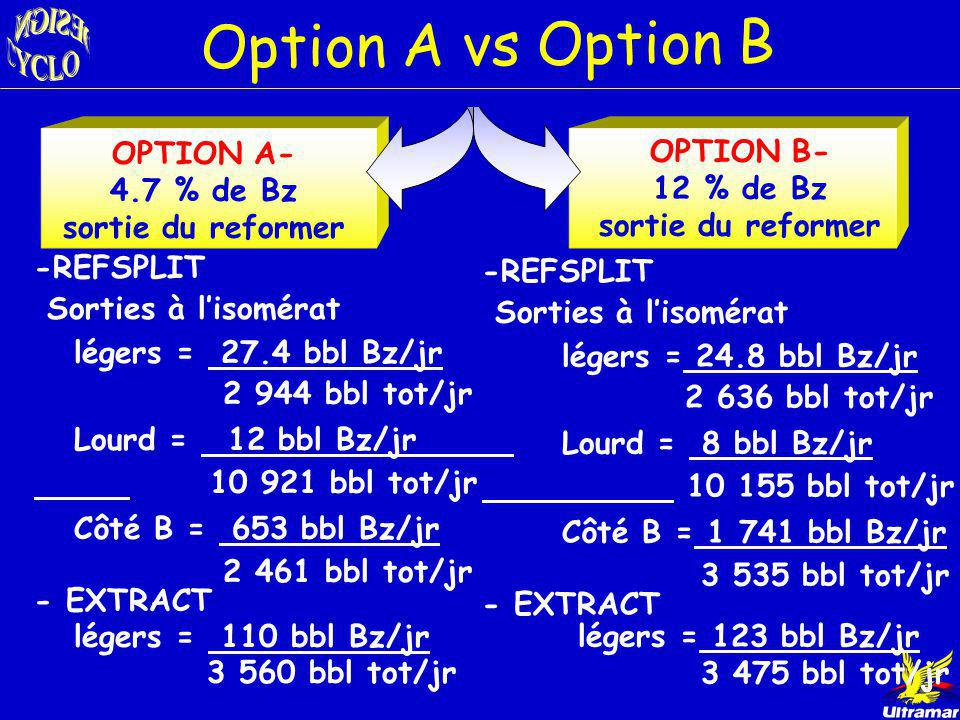 Option A vs Option B OPTION A- OPTION B- 4.7 % de Bz 12 % de Bz