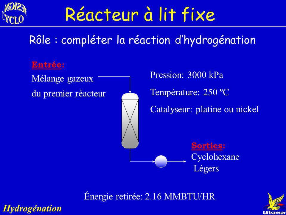 Réacteur à lit fixe Rôle : compléter la réaction d'hydrogénation