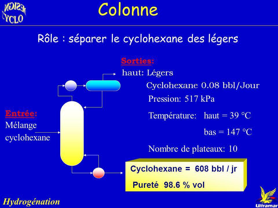 Colonne Rôle : séparer le cyclohexane des légers Pression: 517 kPa