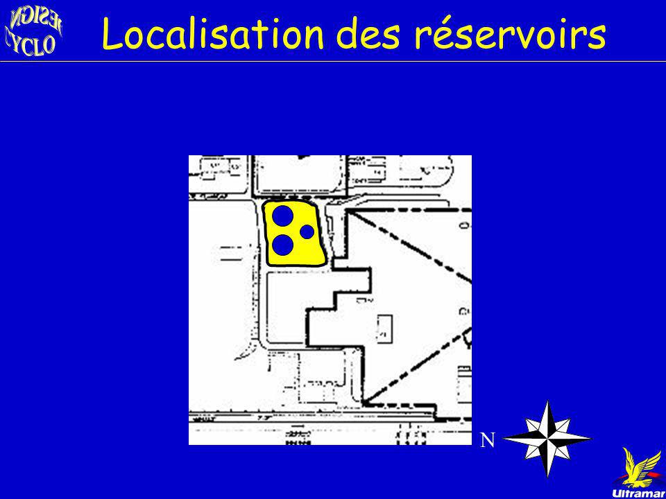 Localisation des réservoirs