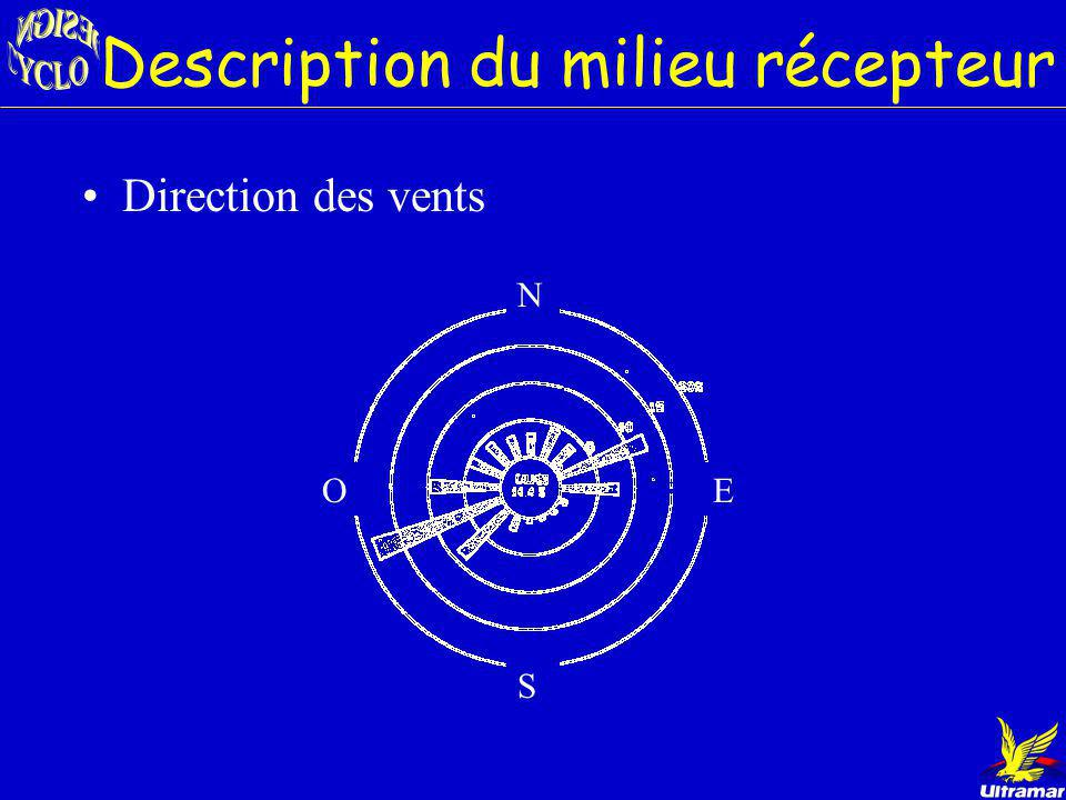 Description du milieu récepteur