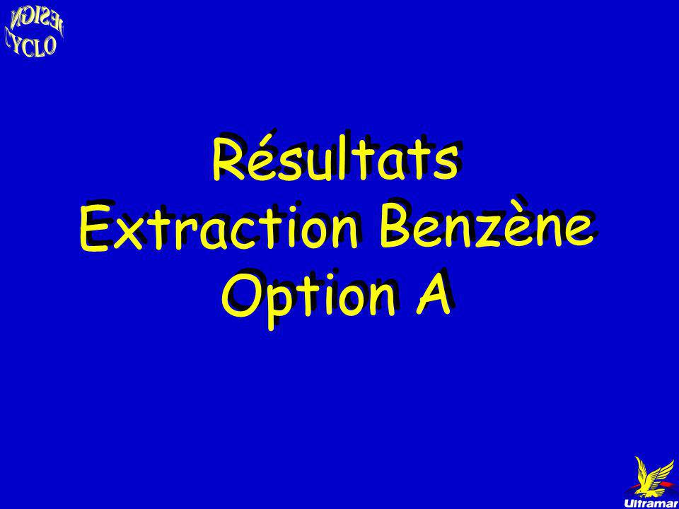 Résultats Extraction Benzène Option A