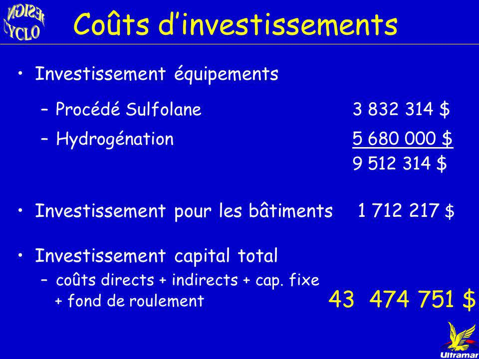 Coûts d'investissements