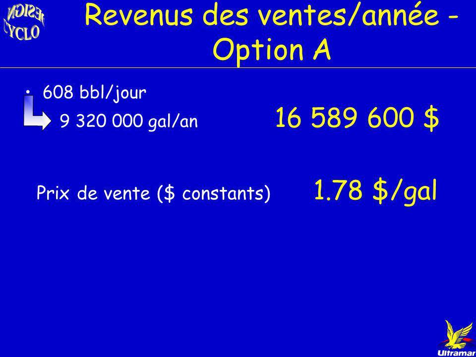 Revenus des ventes/année - Option A