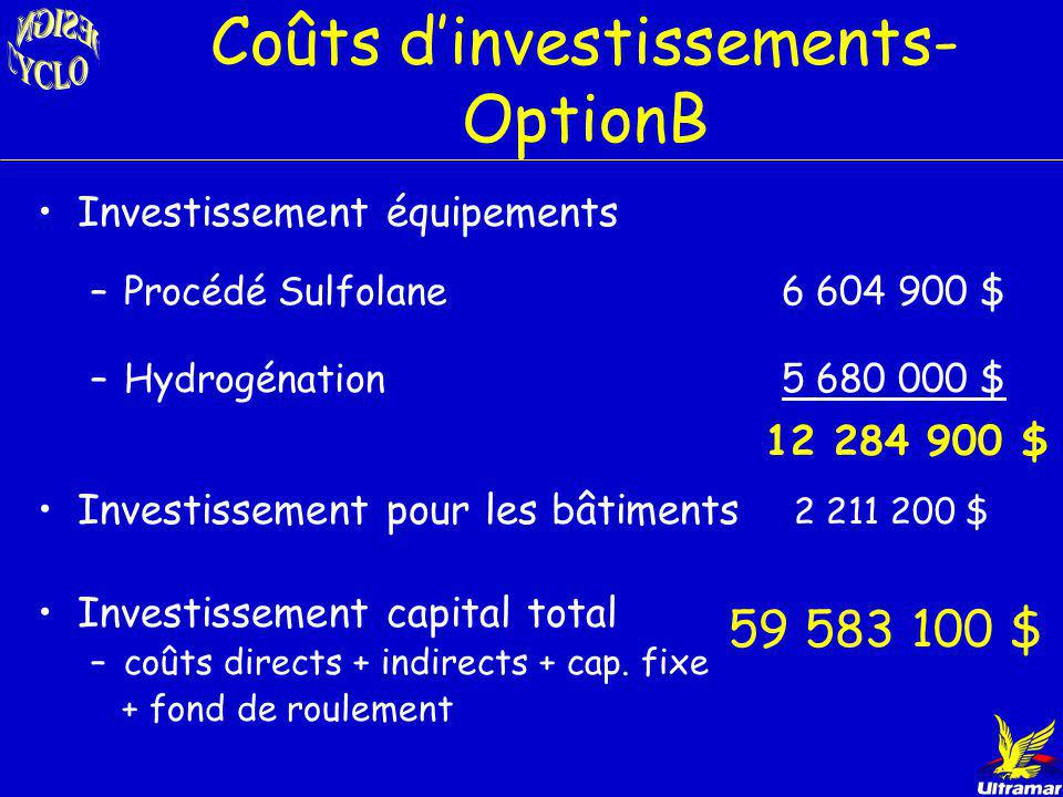 Coûts d'investissements- OptionB
