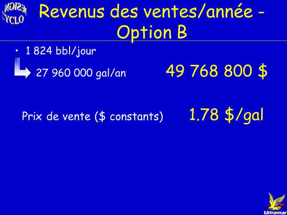 Revenus des ventes/année - Option B