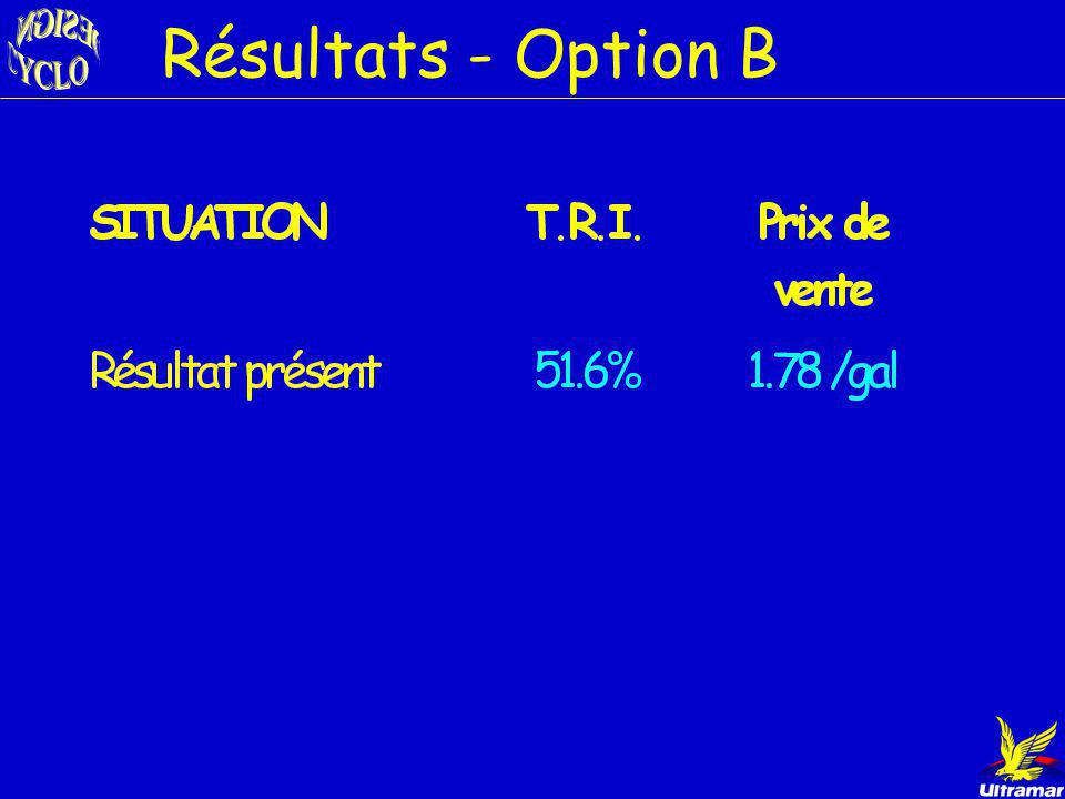Résultats - Option B