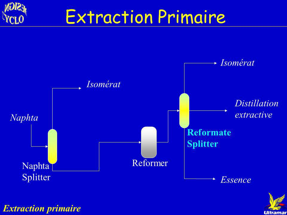 Extraction Primaire Isomérat Isomérat Distillation extractive Naphta