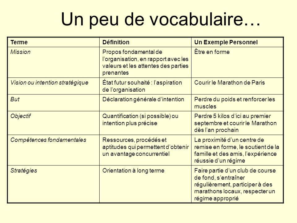 Un peu de vocabulaire… Terme Définition Un Exemple Personnel Mission