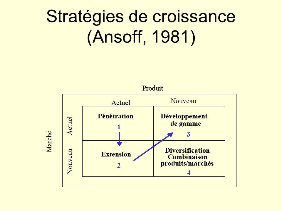Stratégies de croissance (Ansoff, 1981)