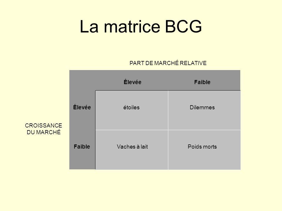 PART DE MARCHÉ RELATIVE