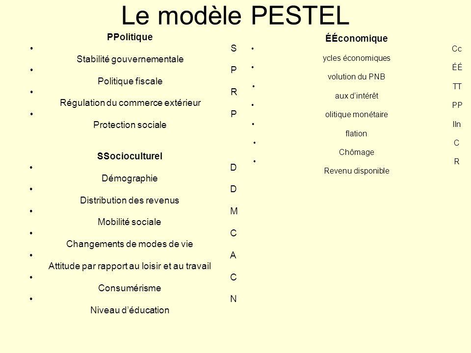 Le modèle PESTEL PPolitique ÉÉconomique SStabilité gouvernementale