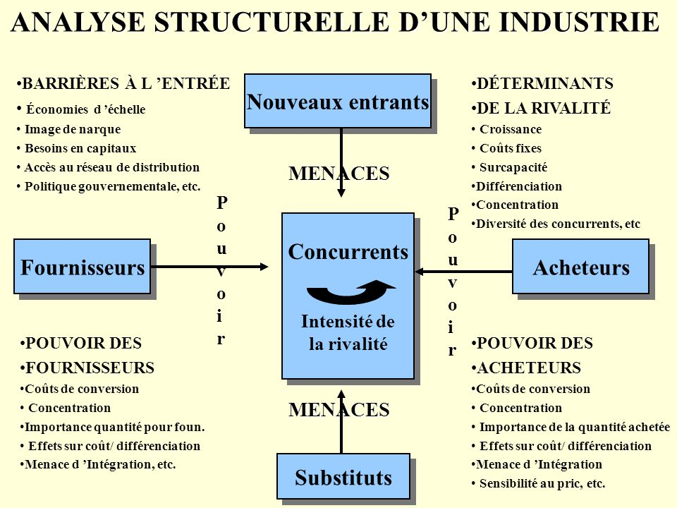 ANALYSE STRUCTURELLE D'UNE INDUSTRIE