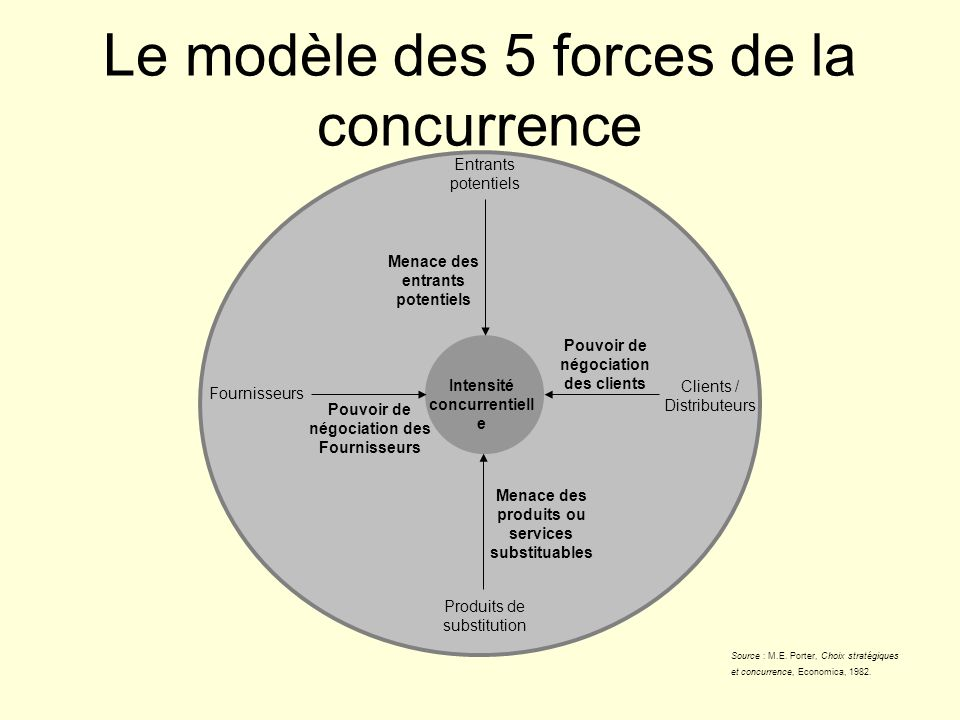 Le modèle des 5 forces de la concurrence