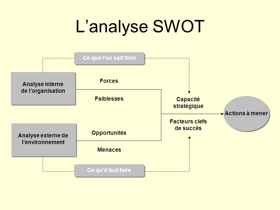 L'analyse SWOT Ce que l'on sait faire Forces